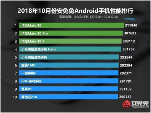 华为 Mate 20 系列称霸前 3 名最新手机跑分排名来了