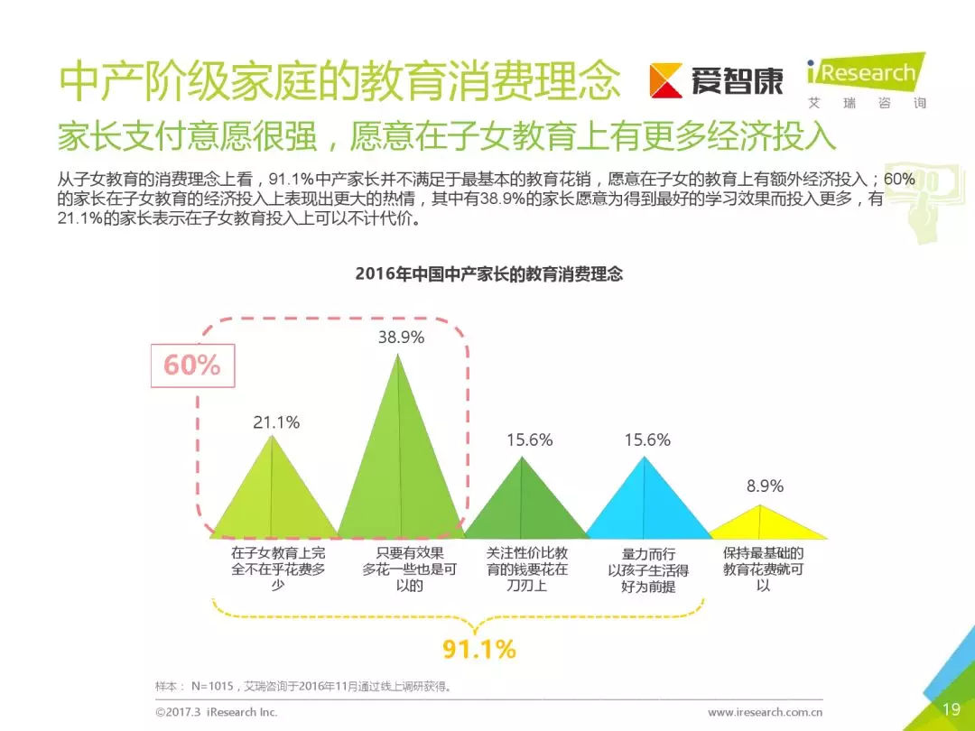 《2017中国家庭教育消费白皮书》 / 艾瑞咨询