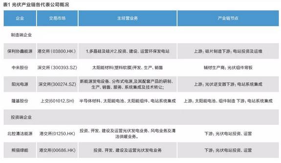 光伏产业链六大代表性企业财务分析案例