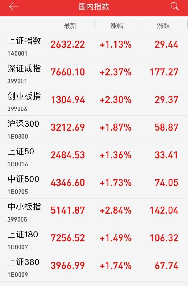 午评:大消费携手科技股领涨 沪指放量涨1.13%