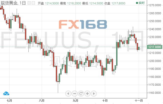 分析师:黄金录得1月以来的最大单月涨幅 但命运仍在美元手中