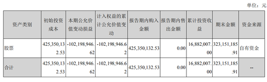 洋河股份业绩增速下滑 前三季4.25亿炒股已浮亏1亿元