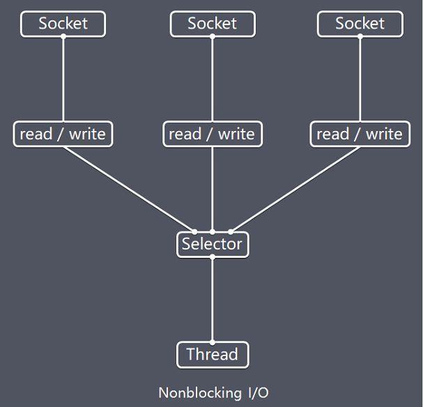 netty-selector