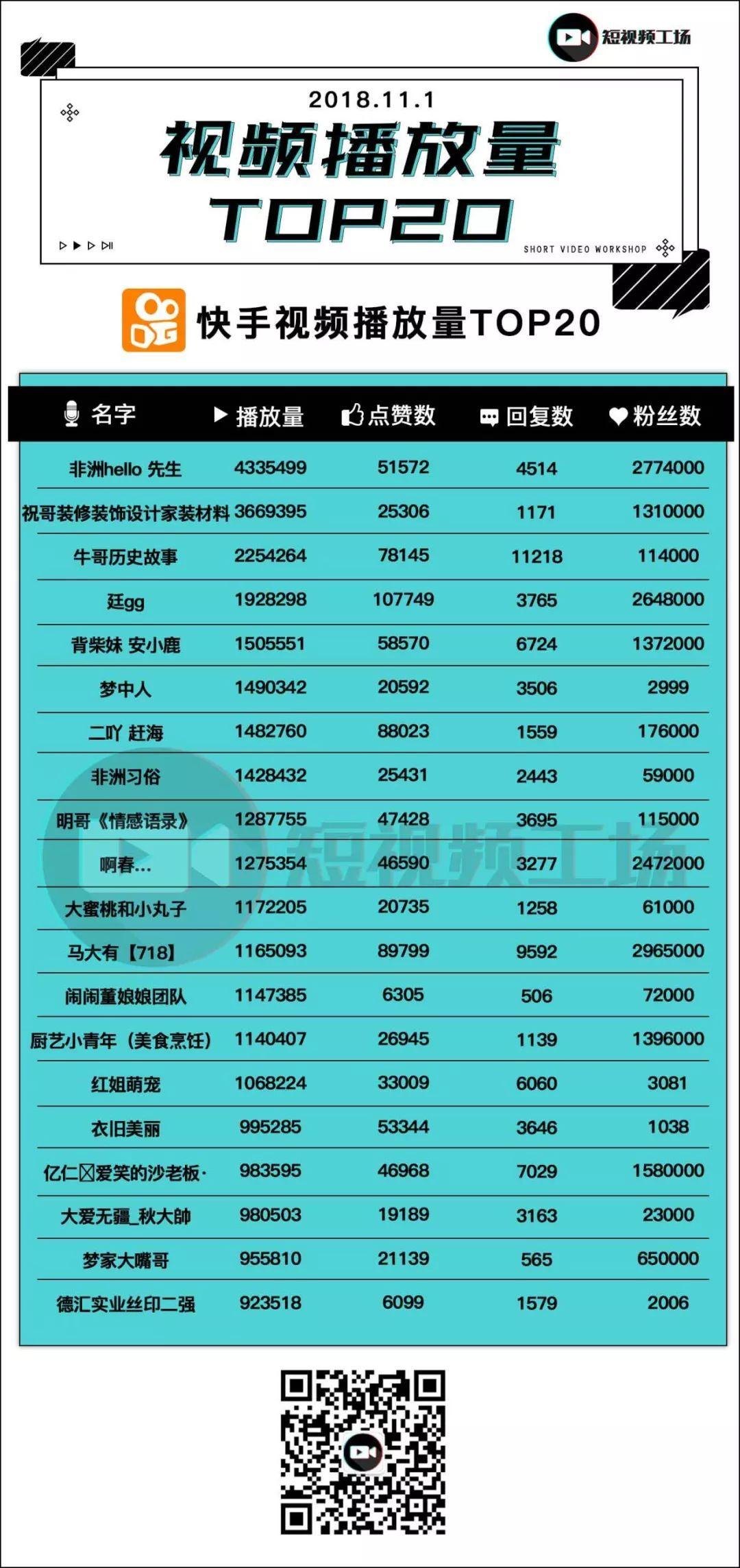 """短视频榜(111) 微视推出定制化硬件;爱奇艺""""姜饼""""APP正式上线;腾讯加大头部内容扶持"""