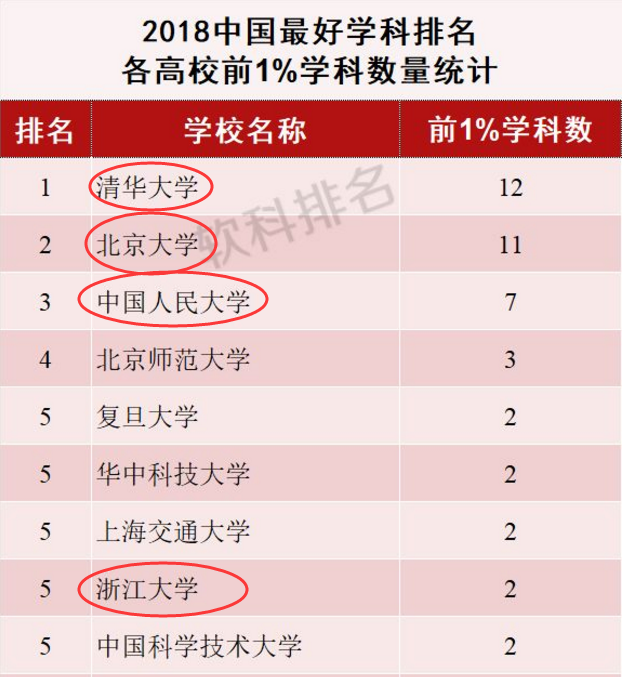 2018软科中国最好学科排名出炉!放眼国内外,还属清北最硬气