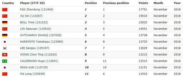 乒乓球世界排名:小胖朱雨玲位列第1张本智和取得历史最好成绩