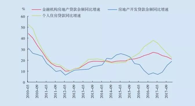 房地产市场风险几何:信贷占比过高、部分居民违规加杠杆、部分房企债务率过高