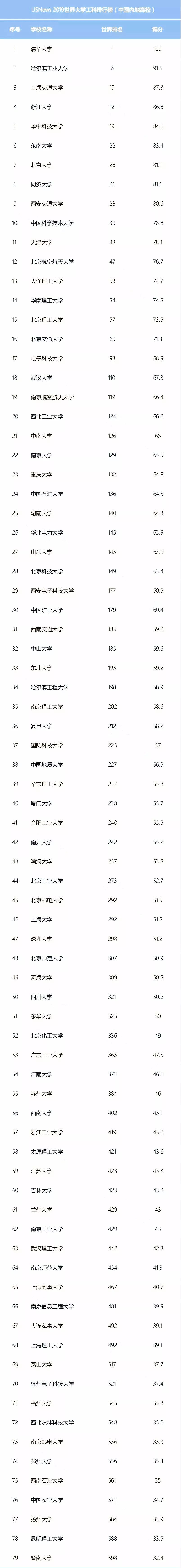 参考丨USNews2019世界大学工科排名!清华国内第一!