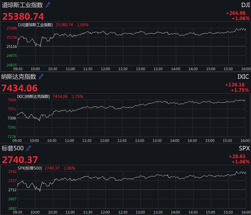 美国三大股指全线上涨,道指三日涨近千点