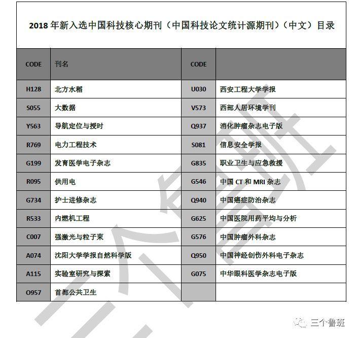 2018版中国科技核心期刊(统计源期刊)目录今日正式发布