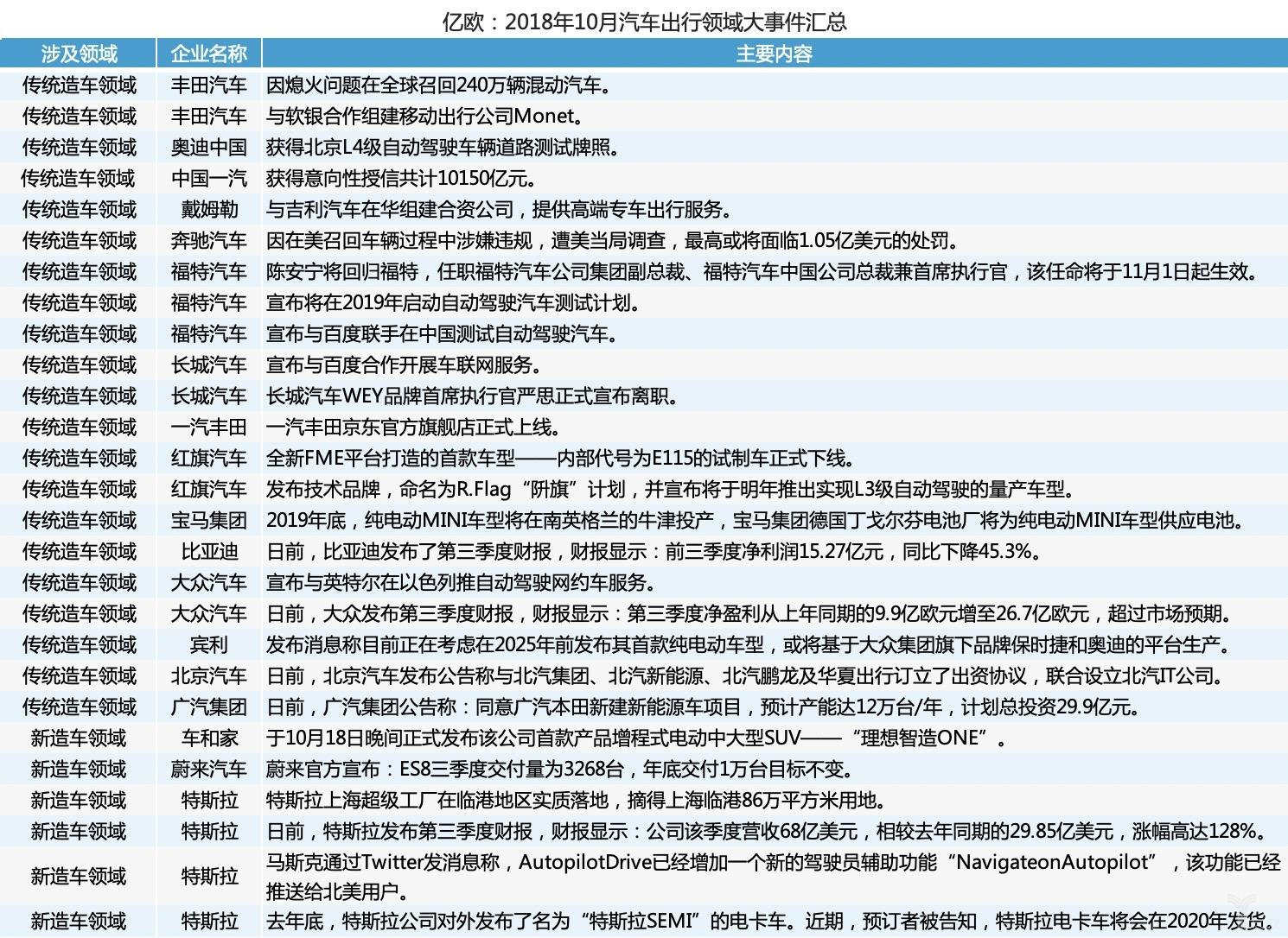 10月汽车出行领域大事件汇总:中国一汽获1万亿元授信FF几近破产_