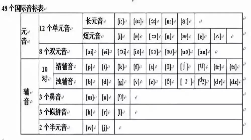 48个国际音标发音规则+音节分类及