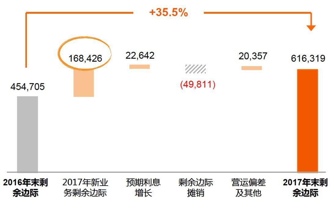 边际资本成本率_有效业务价值和剩余边际:寿险公司的两个重要财务指标_利润