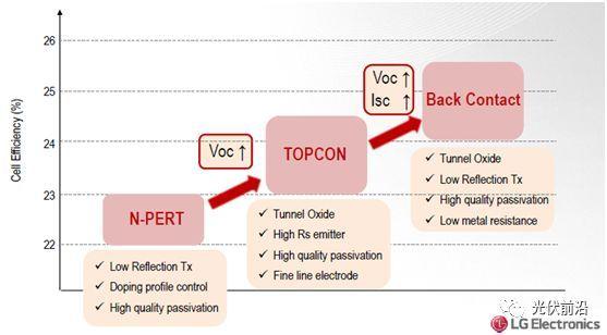 图3 LG N型电池技术路线图