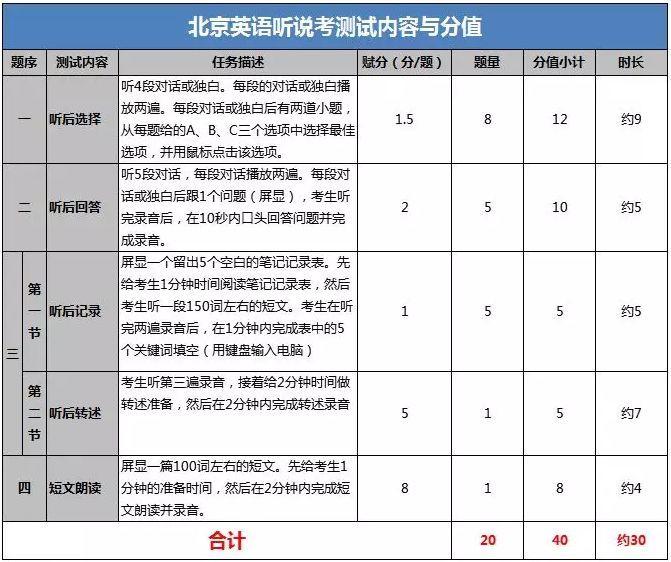 必知丨预知5件事备战2019北京中考英语听说考
