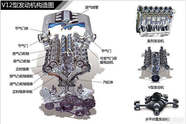【汽车入门知识】发动机结构种类图解
