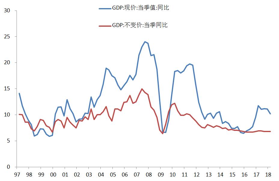 gdp下滑_2005 2016成都市gdp增长情况图