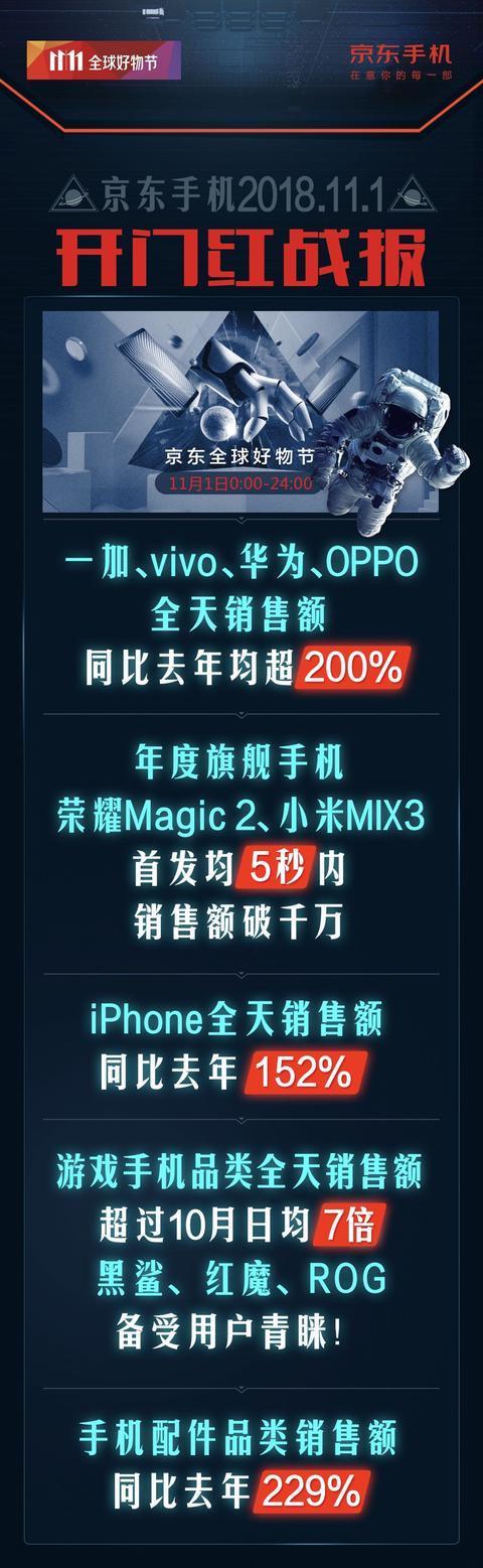 黑鲨、红魔、ROG销售火爆,京东11.11游戏手机品类成焦点