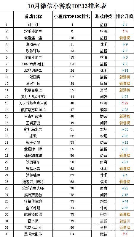 10月份微信小游戏TOP33榜单出炉 来看看什么样的小游戏更受青睐?