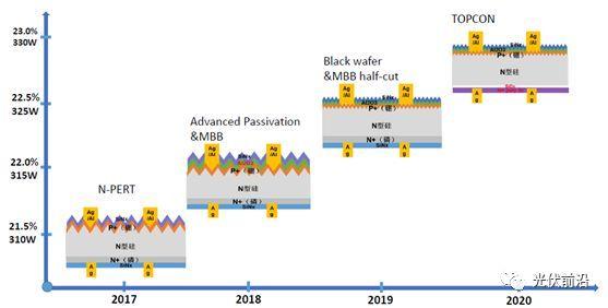 图4 林洋N型双面电池量产效率技术路线图