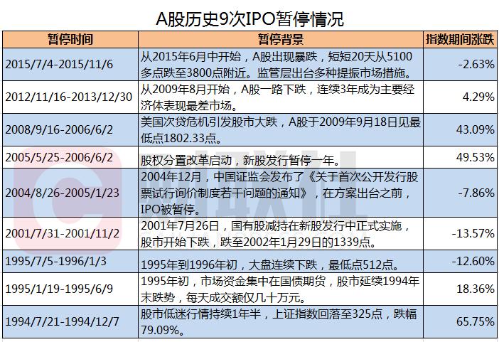 【突发】本周五证监会未核发IPO批文 回顾历史九次暂停A股表现