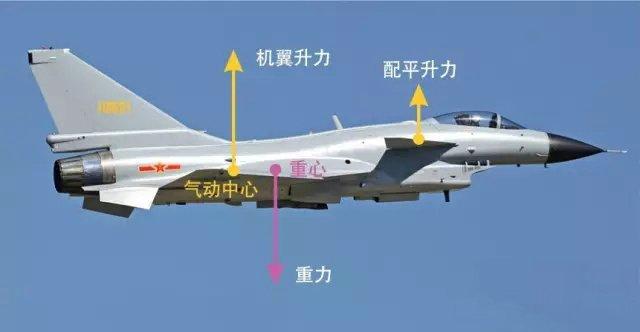 鸭翼布局歼10的重心和气动中心图片