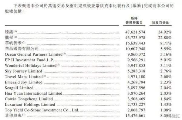 同程艺龙香港上市,富途证券解读招股书
