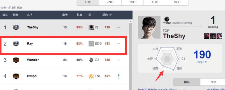 IG五人评分登顶, EDG的排名亮了, 网友: 不看比赛我以为EDG亚军