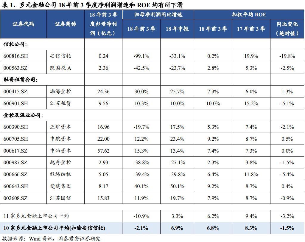 【国君非银刘欣琦团队】信托业务收入增速下行,龙头租赁业绩保持