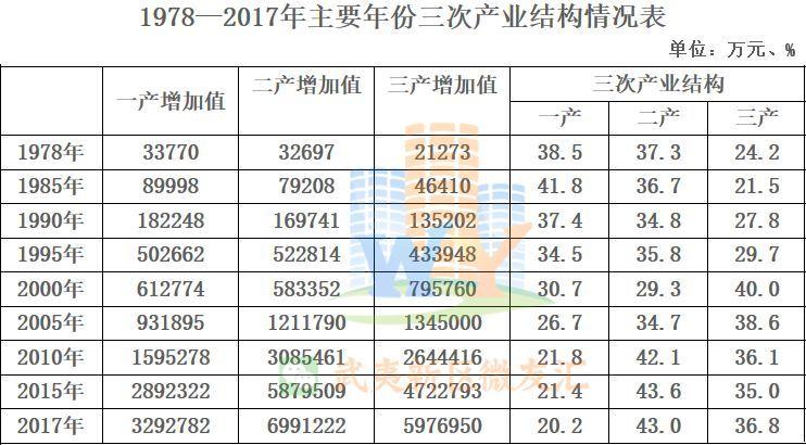 南平gdp人均gdp_2018年第一季度福建省各城市GDP排名,看看9城收入和房价