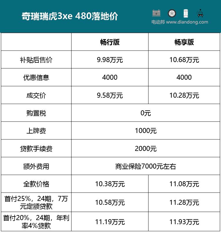 探店瑞虎3xe 480:低配压根儿不生产中配有现车还优惠4000元_北京