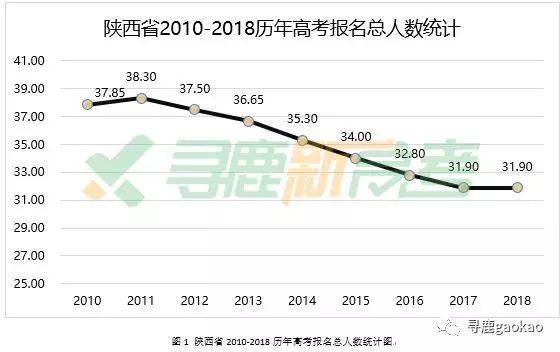 寻鹿高考独家,陕西省高考报考与录取形势大数据分析