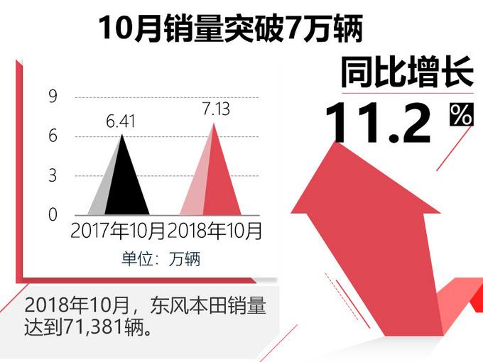 批发终端销量双双破7东风本田10月销量创新高_云南快乐十分走势图