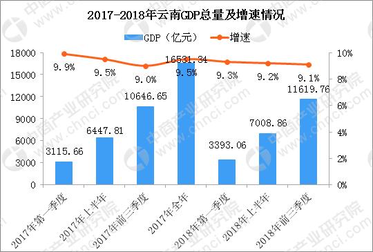 江西各是前三季度GDP_2019年上半年重庆经济运行情况分析 GDP同比增长6.2 附图表