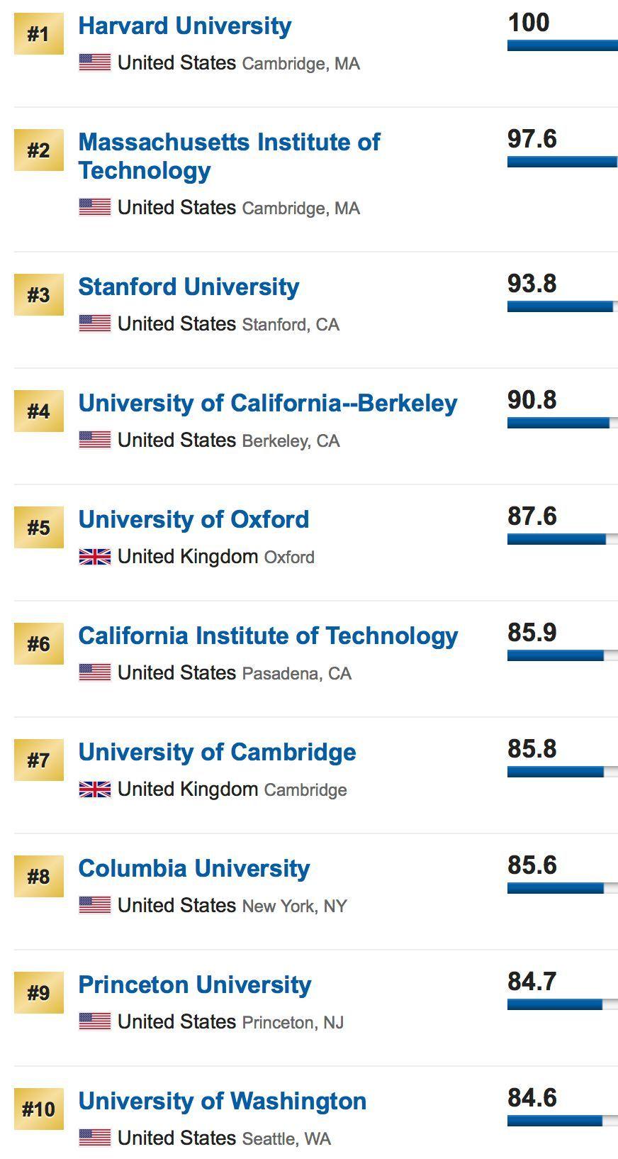 2019世界大学排行榜us news_USNews发布2019世界大学排行榜,据说这一领域我科