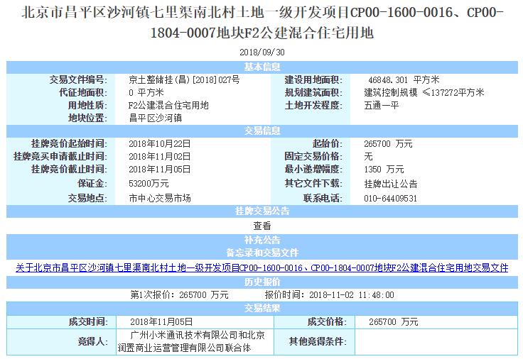 小米华润26亿北京昌平拿地,商品房售价不得超5.7万/平米