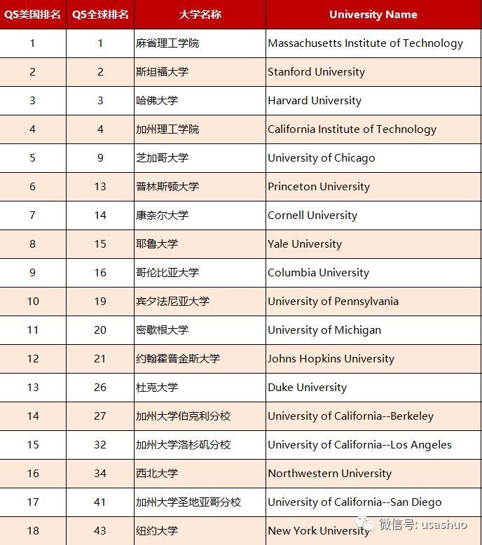 2019年美国大学排行榜_New 福布斯2019年美国大学排行榜