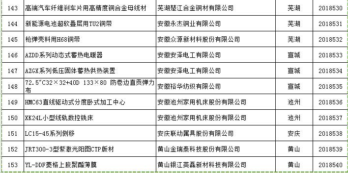 2018年安徽省前三季度经济总量_安徽省2030年行政区划