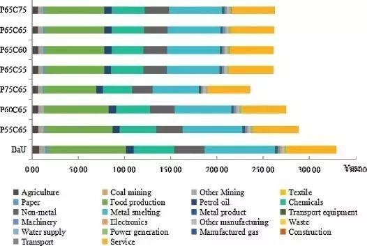 碳均gdp_人均碳排放与人均GDP关系