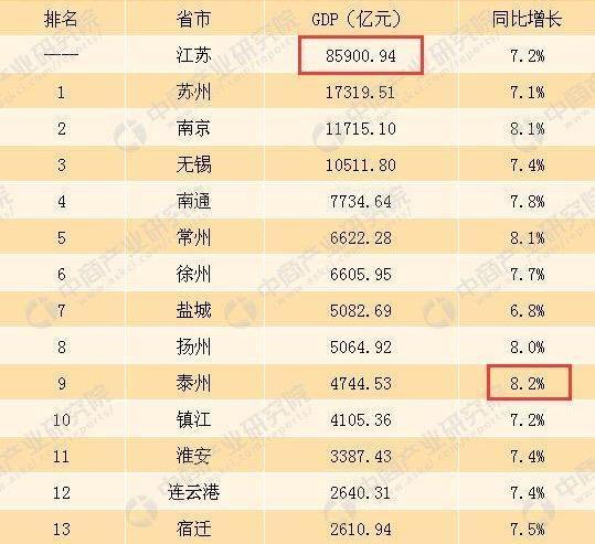 江苏经济总量虚报_江苏地图