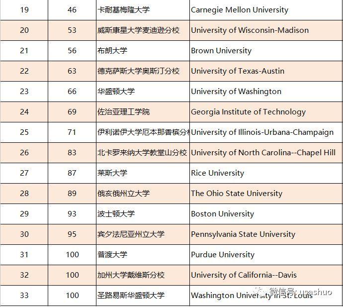 2019年美国大学排行_2019年最新US News 美国大学排名出炉