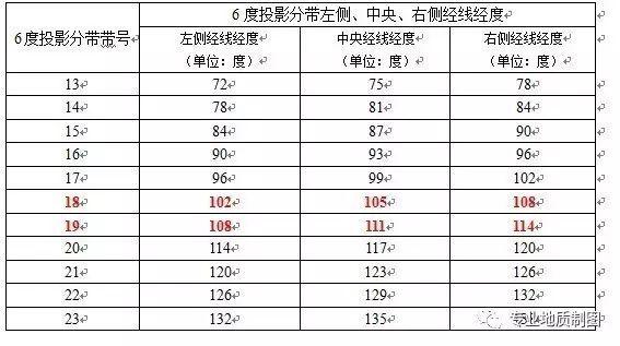 我国的经度范围西起 73度东至135度,可分成3度带二十二带,见下表