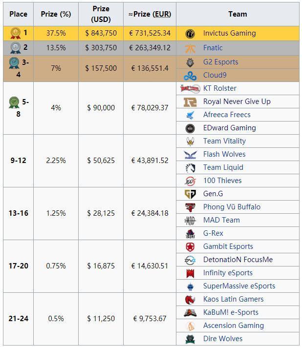 S8世界赛奖金公布:IG夺冠狂揽583万奖金!RNG与EDG分获62万