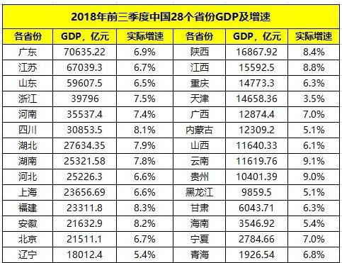 全国28省份前三季度GDP出炉 贵州增速暂列第