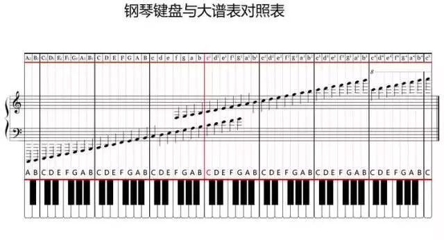 下面我们将学习黑键的音符. 简谱与钢琴(电子琴)键盘位置对照图.图片