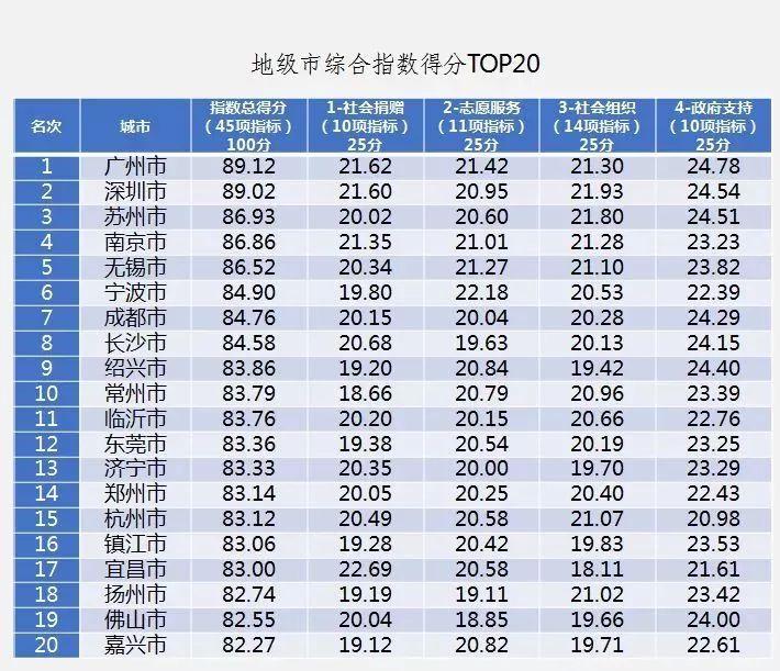 广州花都全年gdp_去年 广州 GDP 增长 10.5 增速高于京沪深(2)