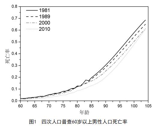 我国商业养老年金的供需困境探讨:基于年金价值和长寿风险的视角