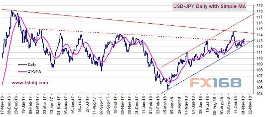美国中期选举恐点燃市场行情 黄金、欧元、美元