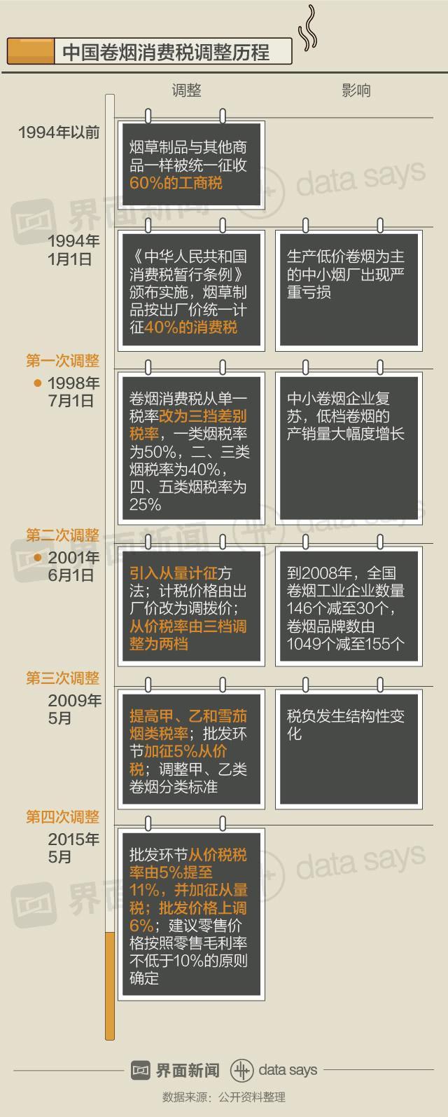 中国最近一次调整烟草税是在2015年5月。根据《烟草税:理论、制度设计与政策实践》,与2014年相比,2015年一至五类烟的批发价格和零售价格均有所增长。税占零售价比重从52%上升至56%,税利从9110亿元升至10950亿元。