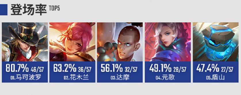 王者榮耀:KPL第8周英雄數據出爐,元歌在3個榜單中都是第4